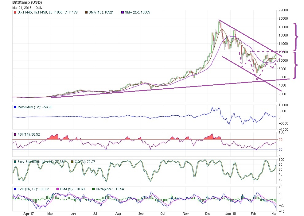 bitcoin march 4th mid